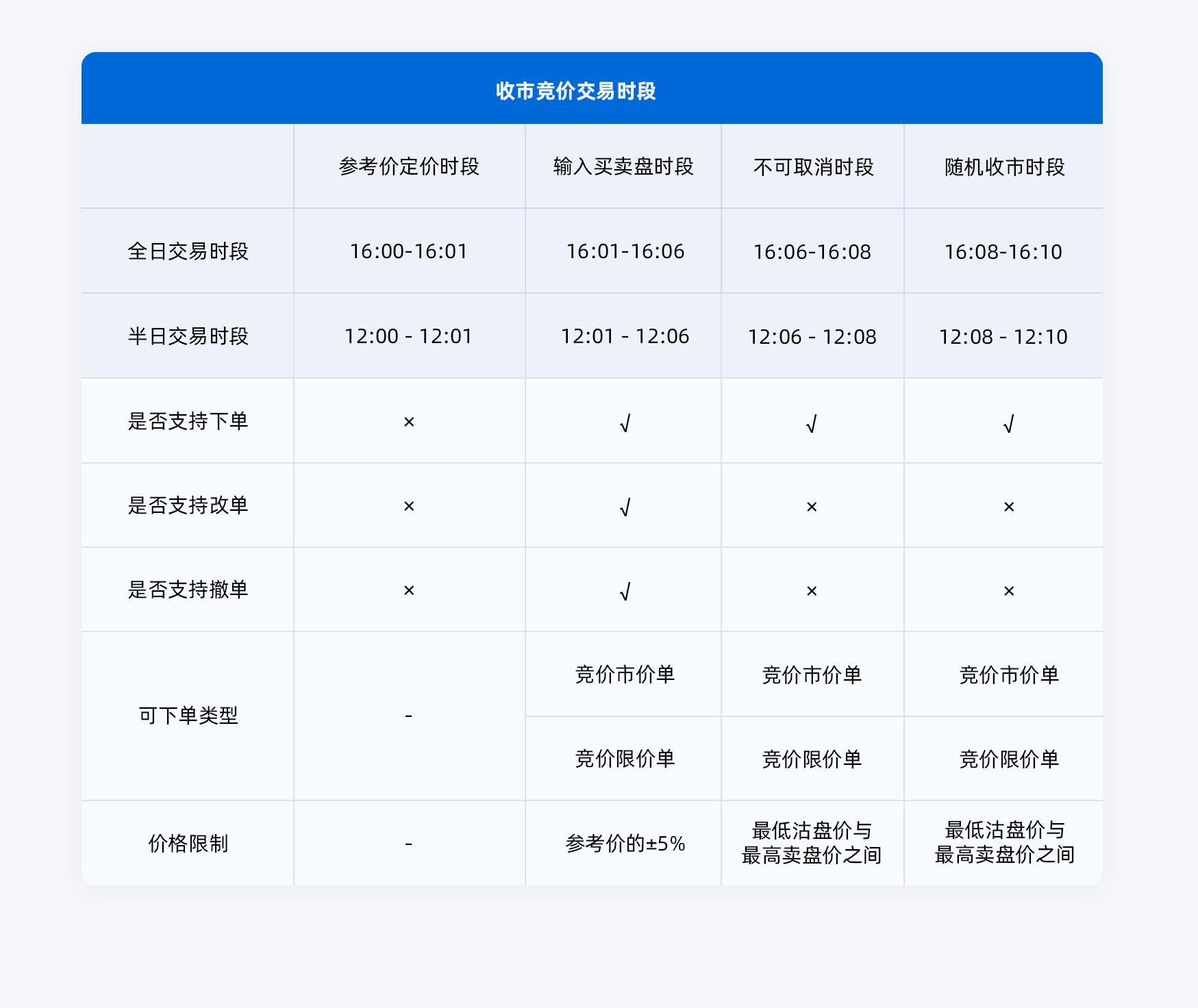 收市竞价交易时段简体.png