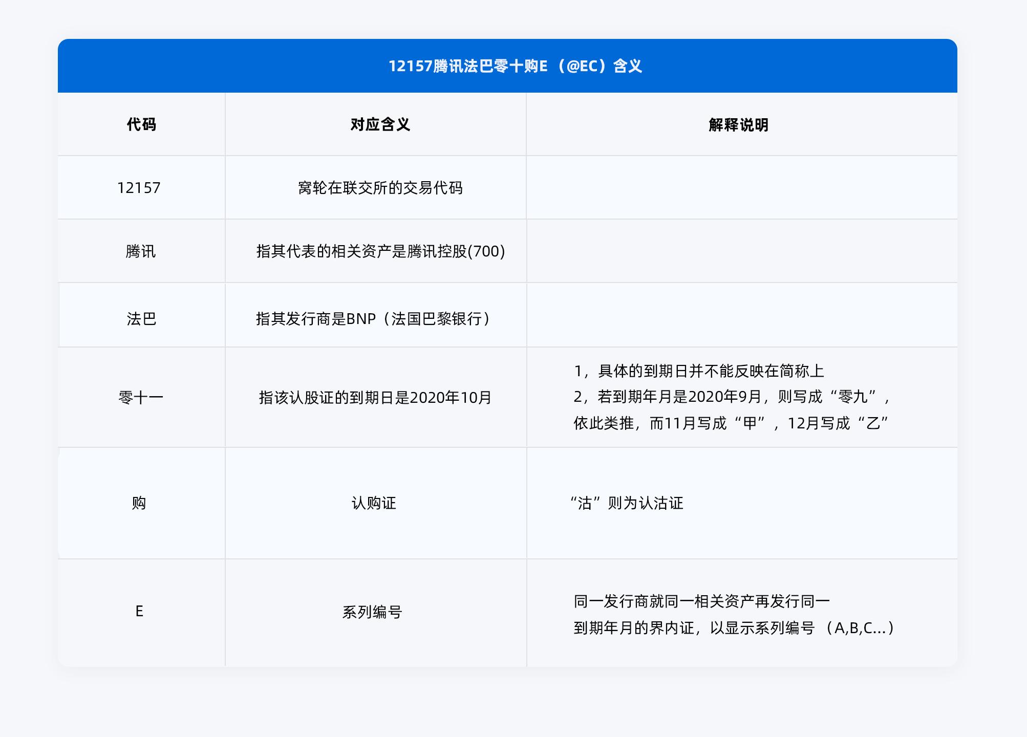 12157騰訊法巴零十購E-(@EC)含義---简.png