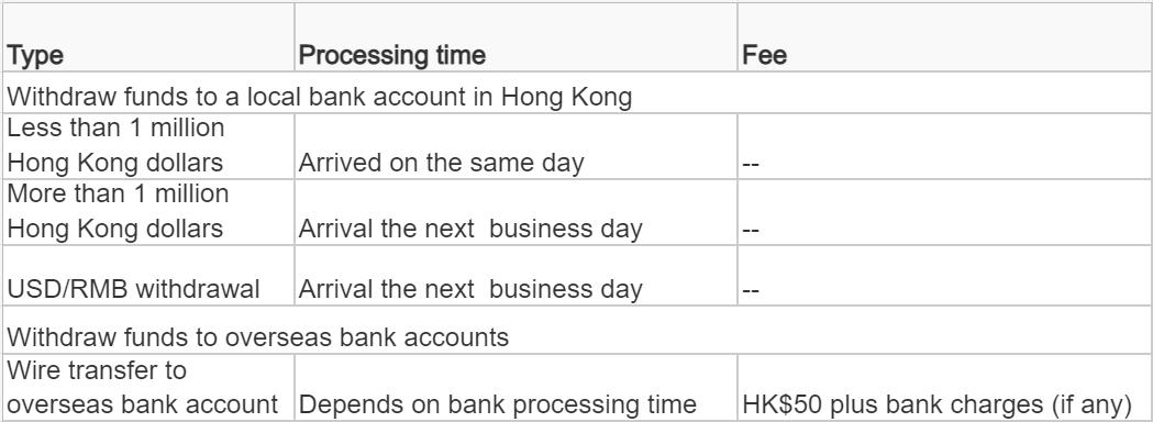 提款时间及费用.png