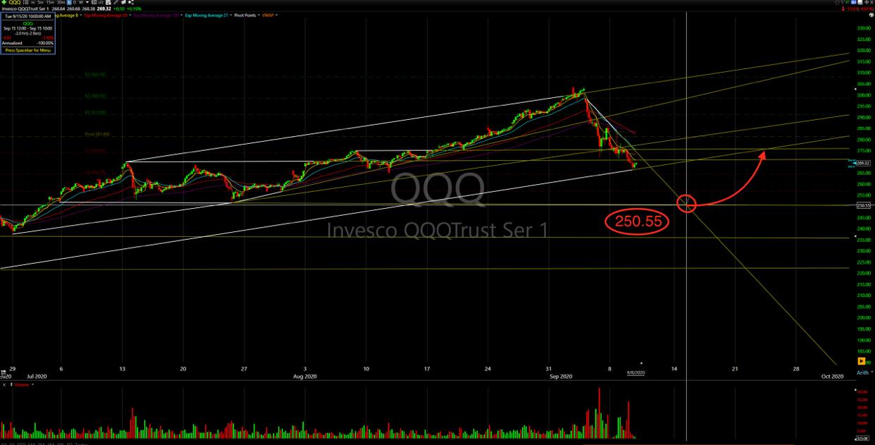 Invesco QQQ Trust-3